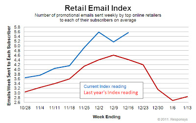 Click to view the Dec. 16, 2011 Retail Email Index larger