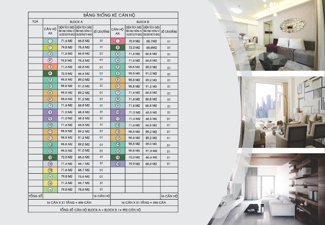 Bảng thống kê căn hộ