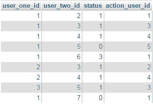 Sample relationship table data