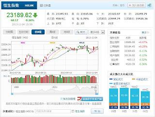 中国株コバンザメ投資 香港ハンセン指数20131104