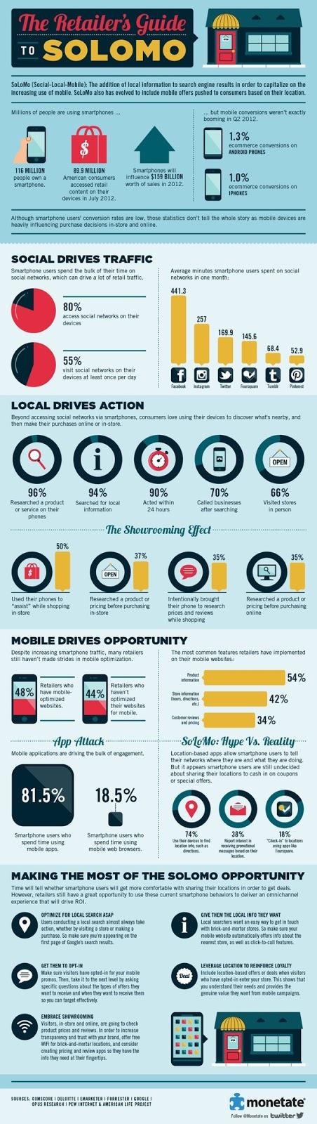 Guide SoLoMo pour les commerçants (infographie)