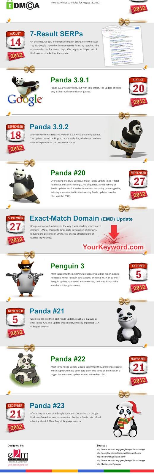 Mises à jour des algorithmes de Google en 2012 : domaines à mots clés exacts (EMD), Panda et Penguin