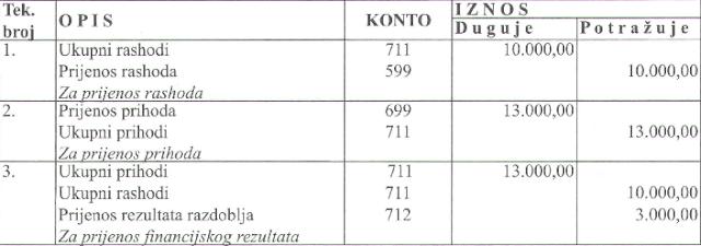 zakljucak-konta-uspjeha-2015