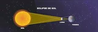http://educacion.practicopedia.lainformacion.com/astronomia/como-es-un-eclipse-solar-12248