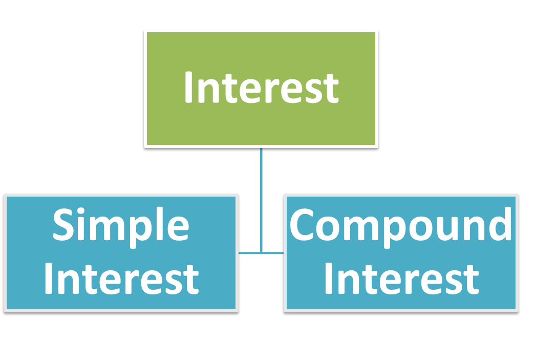 Aptitude simple interest basics important formulas for for Terest definition