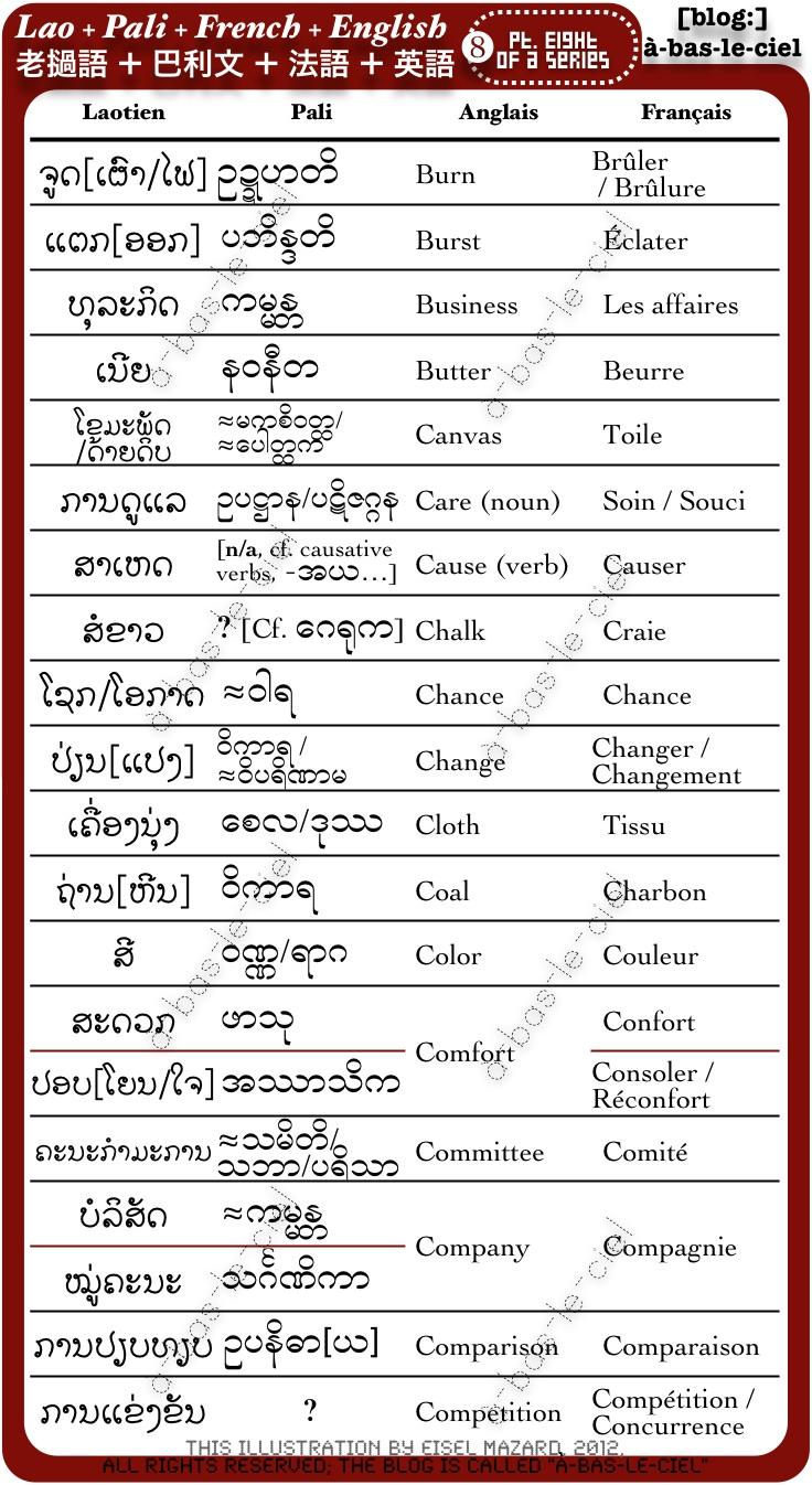à bas le ciel: Lao + Pali + French + English Vocabulary Part 05
