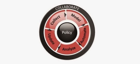 Policy Automation Overview