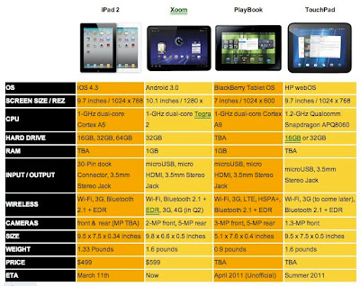 ipad 2, xoom, touchpad, playbook, caractéristiques des tablettes 2011