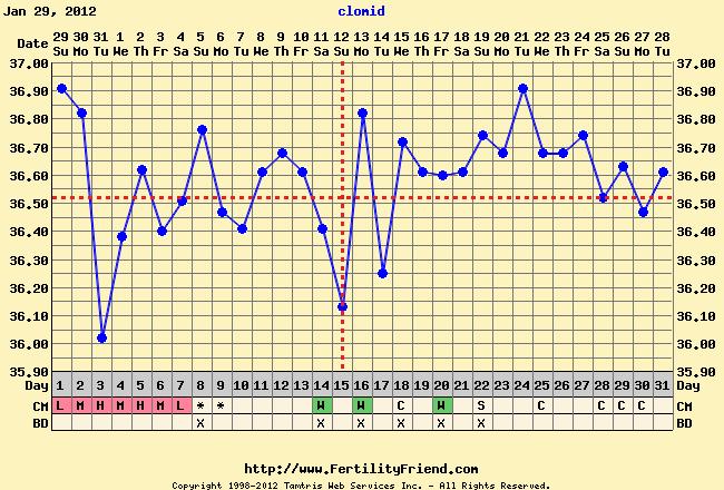 mensvärk en vecka efter ägglossning