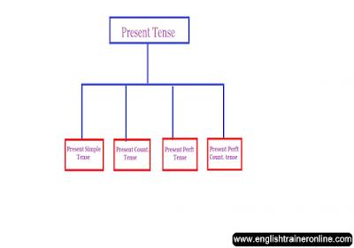 Types of Present tense