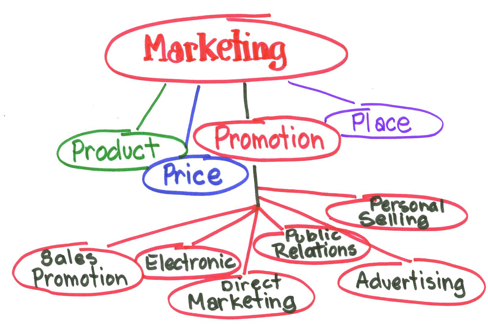 دورة تسويق الكتروني