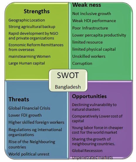 How to Do a SWOT Analysis Perfectly