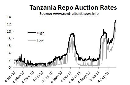 Tanzania forex news