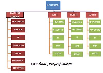 To Study & Implement Procurement Process