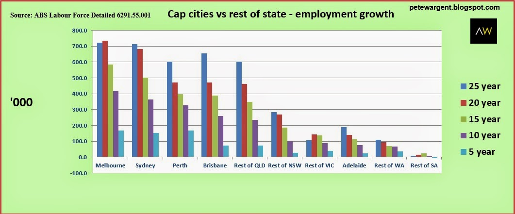 capital cities for total employment