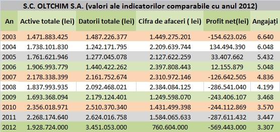 Evoluția indicatorilor de activitate la Oltchim între anii 2003-2012
