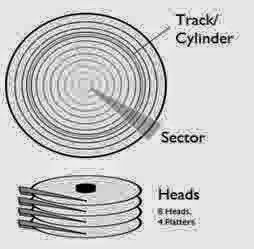 Metode Pengalamatan Dalam Magnetic Disk