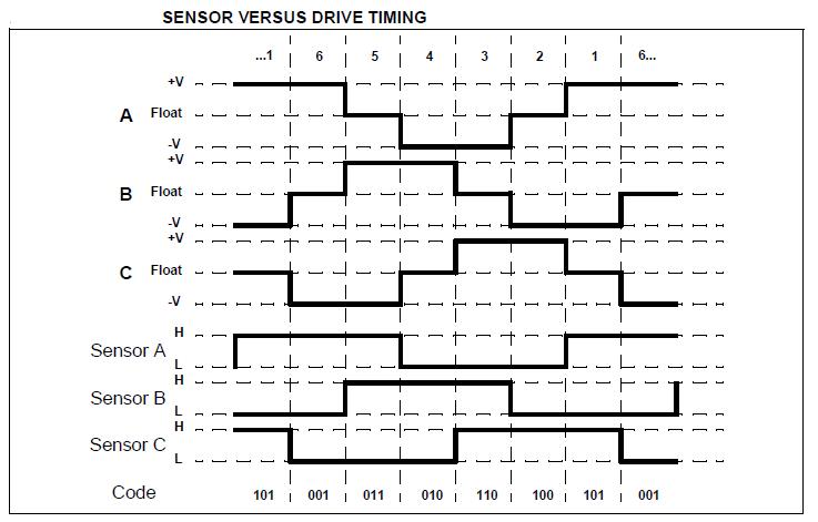 Electronics Note Cd Rom 3 Phase Sensored Bldc Motor