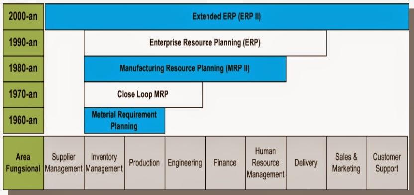 Sejarah Perkembangan ERP