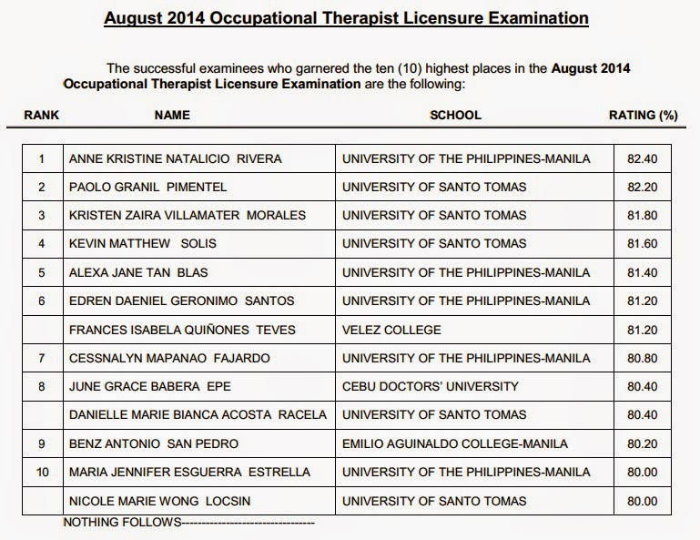 Top 10 August 2014 Occupational Therapist board exam