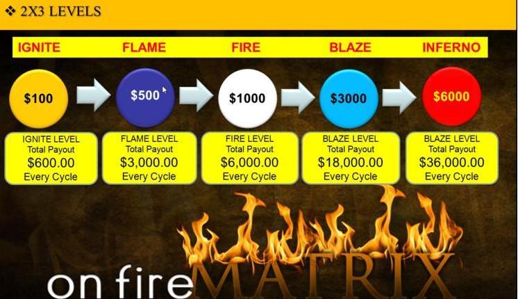 Ganhos On Fire
