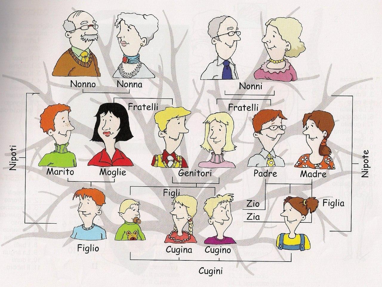 Итальянский-18 важных слов на тему Семья