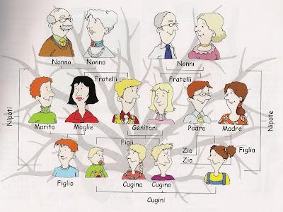 Итальянскийязык в картинках семья