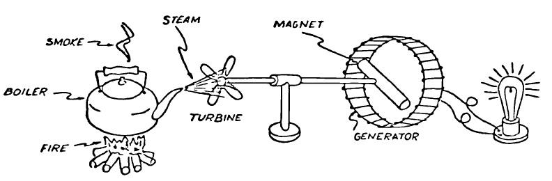 Steam Boiler: Steam Power Plant