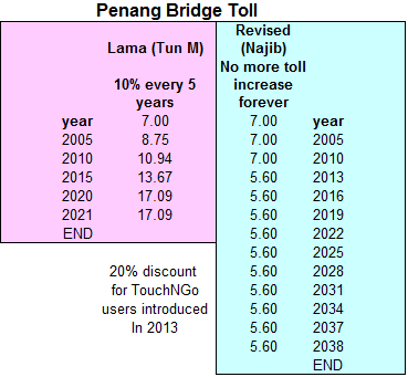 Lss One Legacy Problem Solved The Impact On Plus Highway Tolls