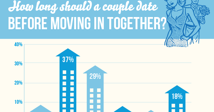 how long dating before move in together