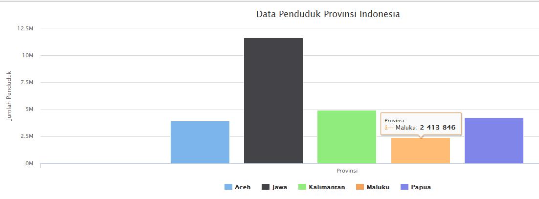 Diagram Chart Data Penduduk Dengan PHP MySQL