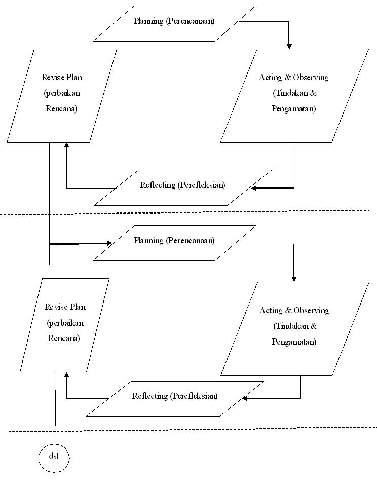 Welcome to mita febriana blog proposal penelitian ptk model pelaksanaan ptk ini menggunakan model ptk guru sebagai peneliti dengan acuan model siklus ptk yang dikembangkan oleh kemmis taggart dengan ccuart Gallery