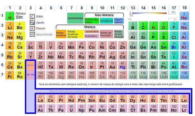 Tom da qu mica tabela peri dica site nota dez for Ptable tabela periodica
