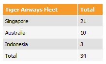 Tiger airways fleet