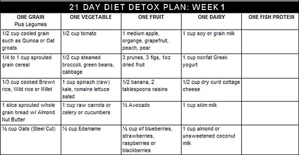 ... perfect detox diet plan in just twenty one days detox diet plan week 1