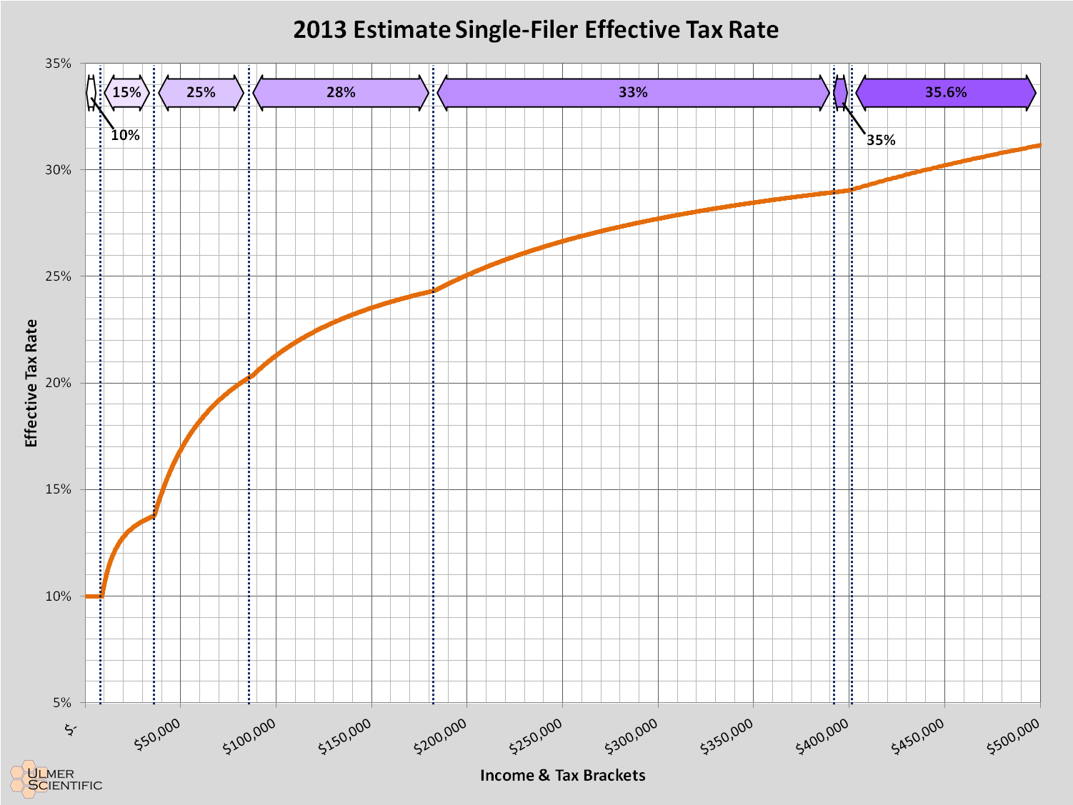 tax rate , on one's income. Plotting this rate against income