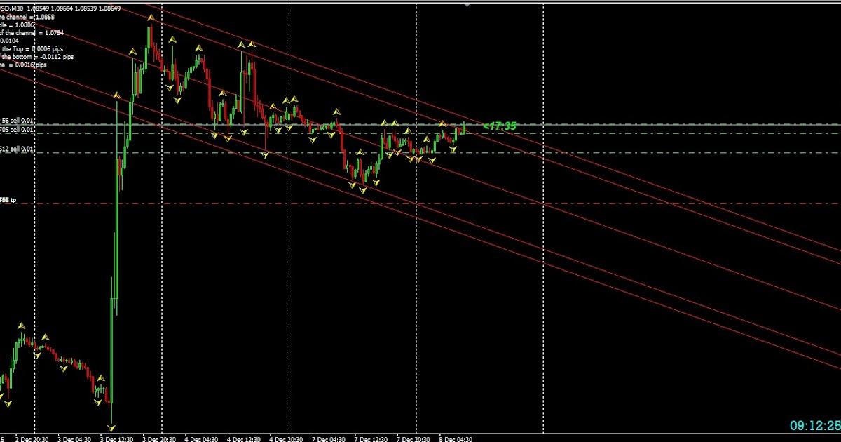 Indikator forex trend line