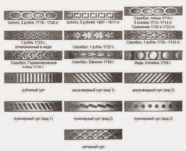 Надписи на гурте царских монет великие люди перми