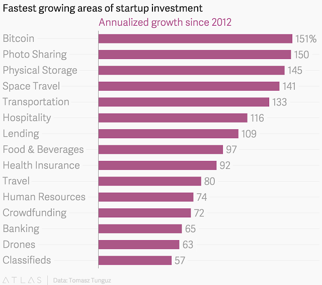 """ verticals with the fastest annualized growth across start ups"""