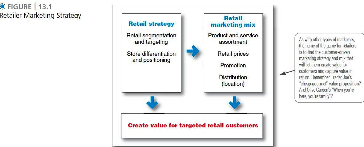 retail market strategy Advertisements: some of the best retailing strategies to to decide the target market and then select the appropriate combination of product, price, place and promotion are as follows: a.