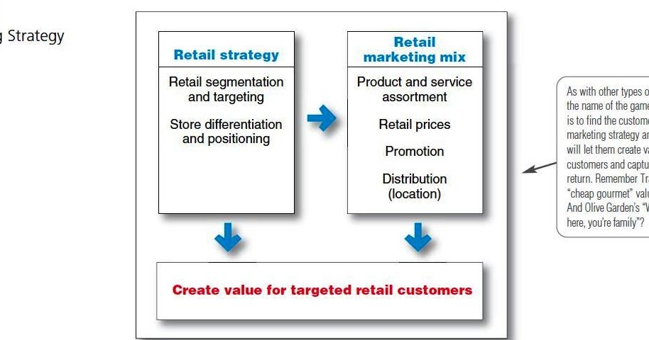strategic marketing decision Regardless of whether a new organization is developing a brand-new marketing plan or if an established organization is tweaking or re-creating a plan that already exists, any effective marketing plan is built on the core fundamentals most marketing decisions fall into one of four main categories.