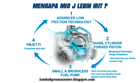 Teknologi Mesin Yamaha Mio J Paling Irit