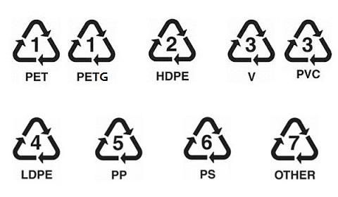 La Verdad Sobre Los Residuos Plastic Recycling Symbols