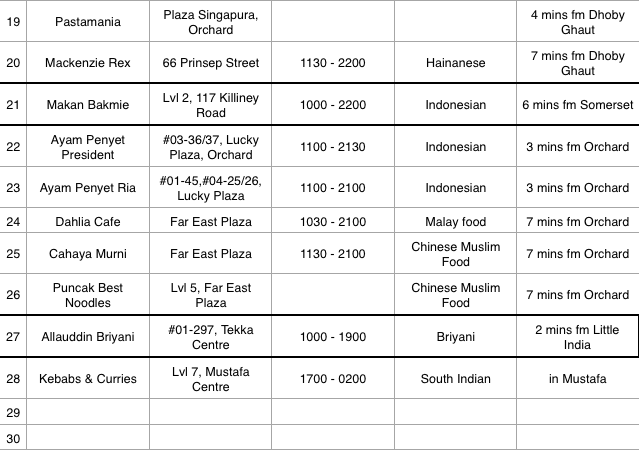 Halal Food in Singapore List