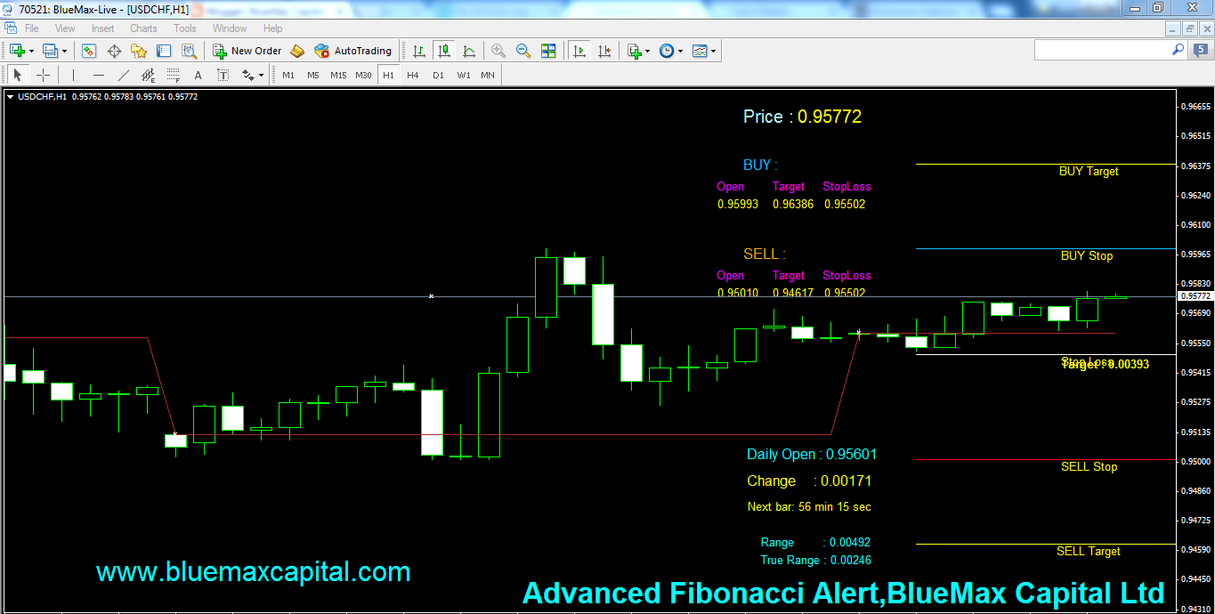 USDCHF Daily articles with advanced Fibonacci alert-source from BlueMax Capital 21/04/2015