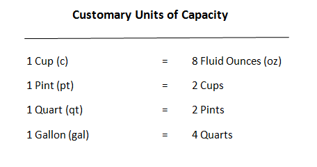 Capacity Measurement Pictures Customary Measures of Capacity