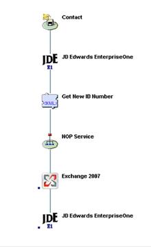 Magic iBOLT Integration Platform Flow between JD Edwards Enterprise One and Microsoft Exchange Server 2007