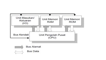 Purnomo blog ujian tengah semester microprocessor blok diagram cara kerja processor ccuart Images