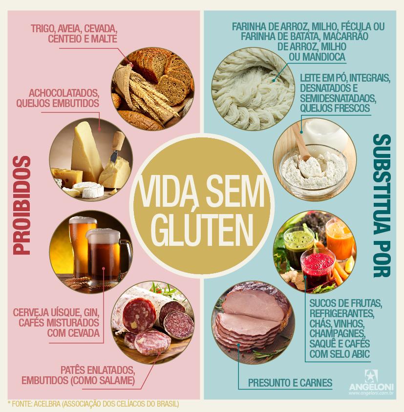 Efectos nocivos de una dieta sin gluten dietas sanas para adelgazar recetas f ciles para - Alimentos sin gluten para celiacos ...