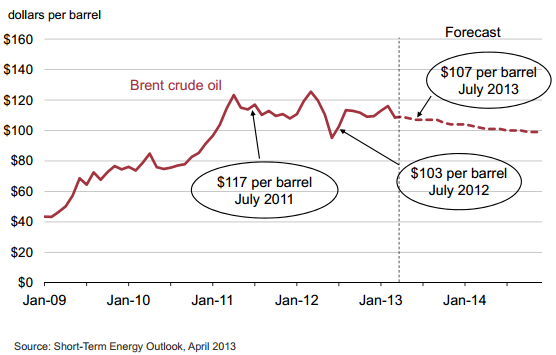 US government's bearish crude oil forecast- Sober Look